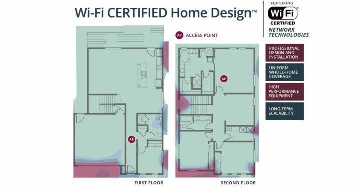 Hogares WiFi certificados