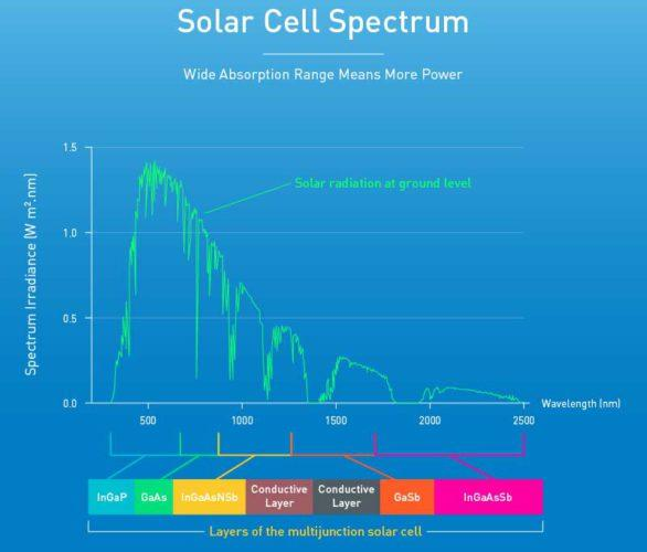 5J-Solar-Cell-Spectral-Diagram