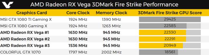 Se filtran benchmarks de AMD Radeon RX Vega