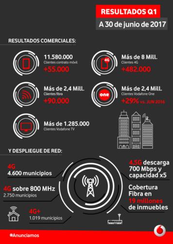 Vodafone Q1 2017
