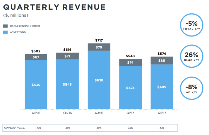 ingresos twitter