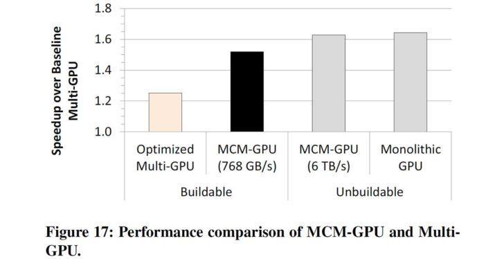 mcm-gpu-vs-grafica