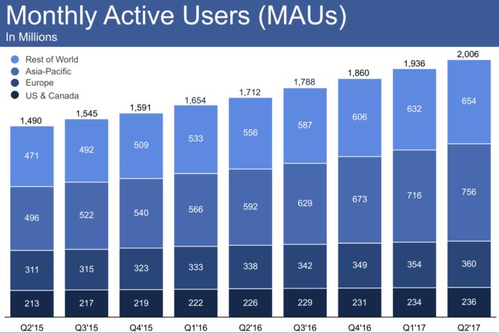 usuarios activos mensuales facebook q2 2017