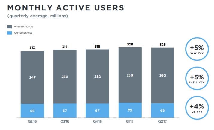 usuarios activos twitter