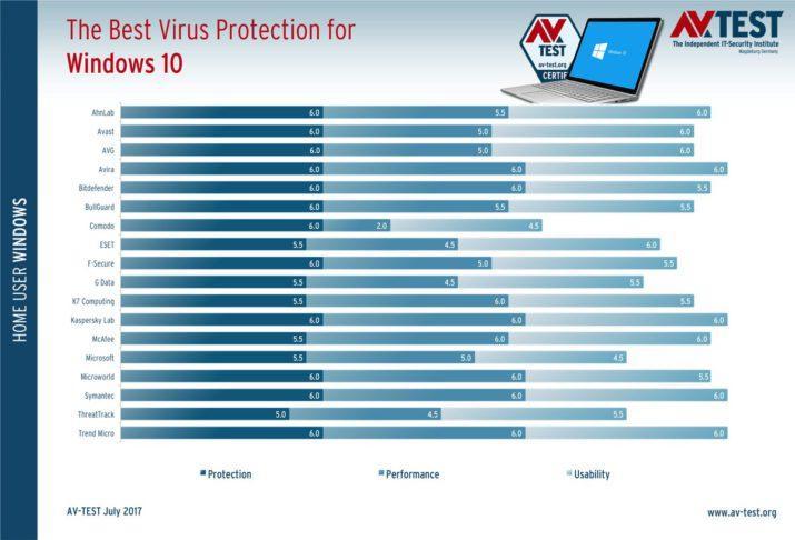 virus 2017 windows mejores antivirus