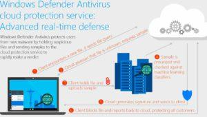 Así bloquea Microsoft el malware desconocido en segundos en Windows