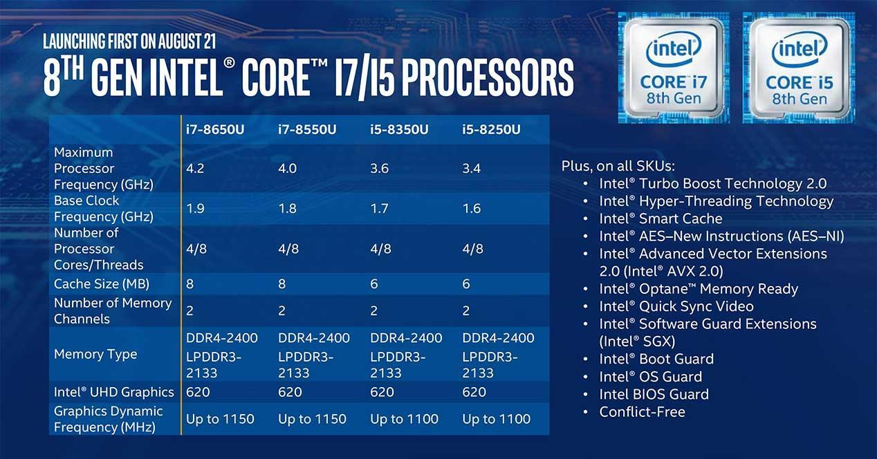 Intel Kaby Lake R de 8ª gen ya es oficial: Coffee Lake ...