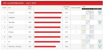 operadores-netflix-julio-2017-barras