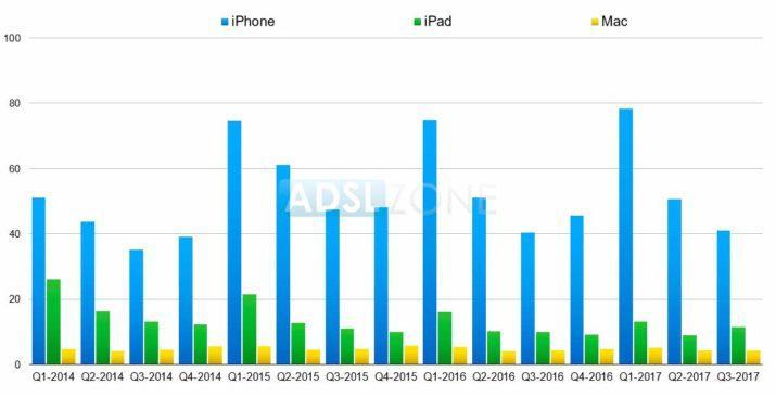 ventas apple q3 2017