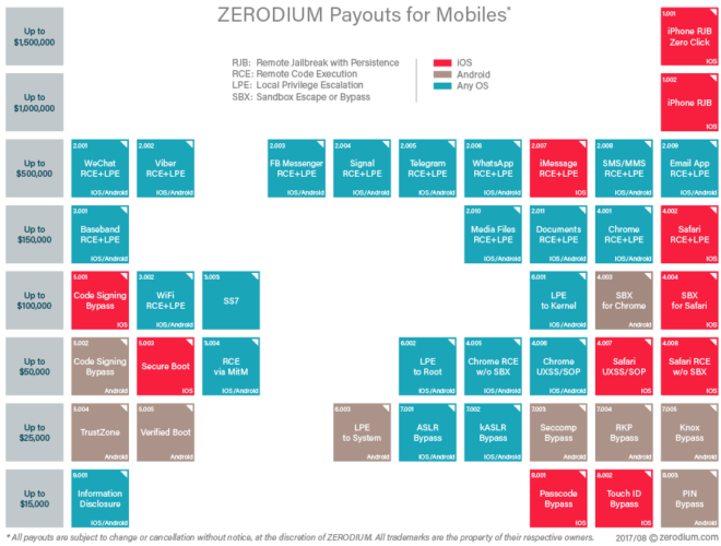 zerodium_prices_mobiles