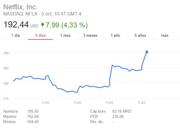 netflix bolsa subida precios