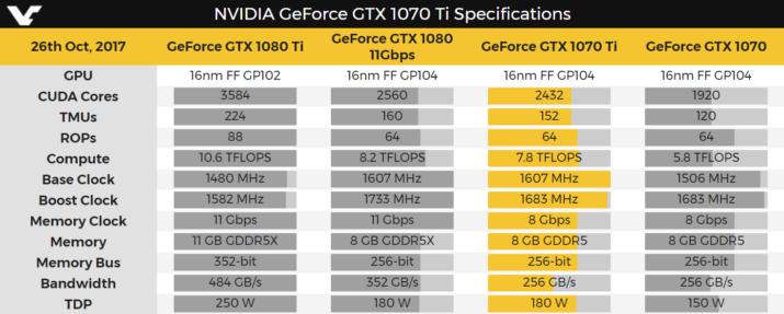 gtx 1070 ti comparativa especificaciones