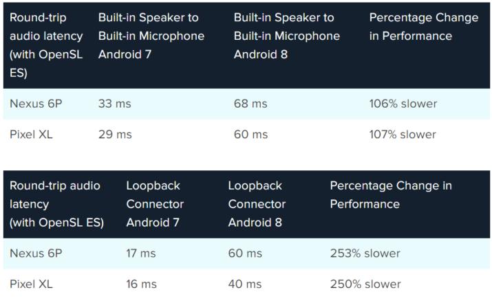latencia android 8.0 oreo sonido