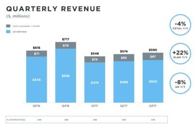 twitter tercer trimestre 2017 ingresos