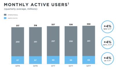 twitter tercer trimestre 2017 usuarios activos