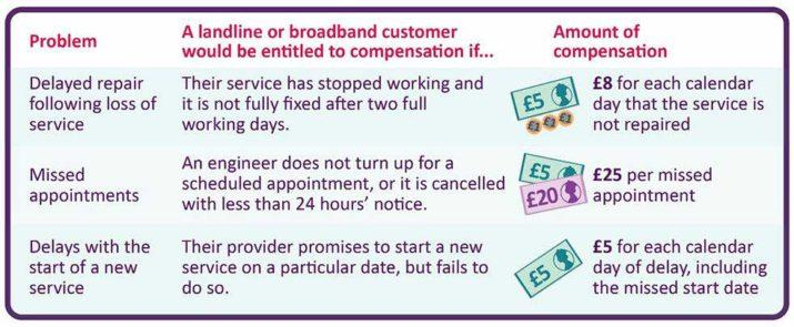 Ofcom-ISP-compensation