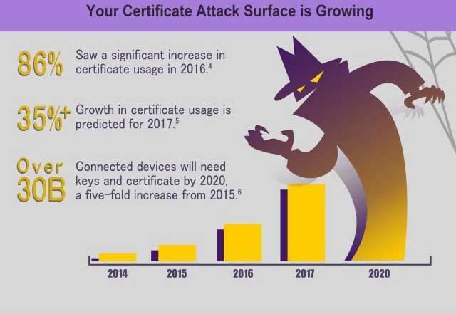 ataques dark web