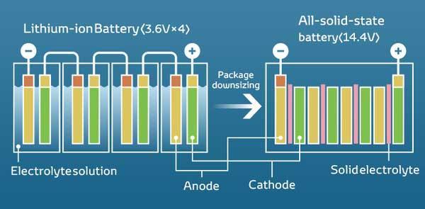 bateria de estado solido