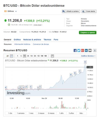 investing bitcoin 11.200 dólares