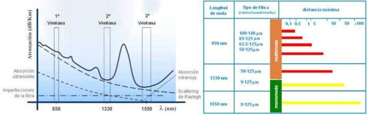 longitud de onda fibra óptica nm