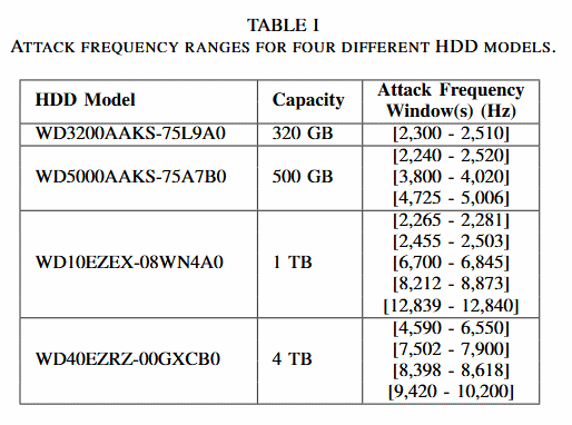 HDD-DoS-Attack-Frequencies