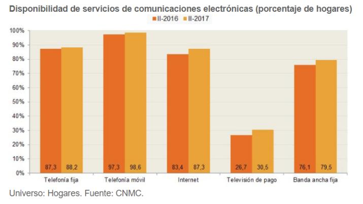 hogares internet