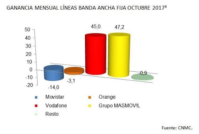 portabilidad banda ancha octubre 2017