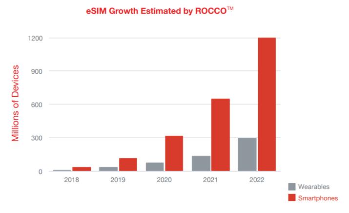 crecimiento eSIM