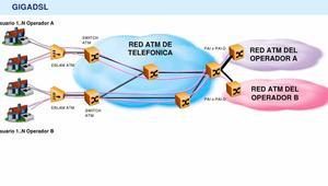 Adiós a GigADSL, el primer servicio de acceso indirecto sobre ADSL