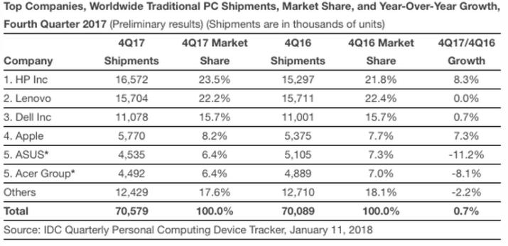 ventas pc q4 2017