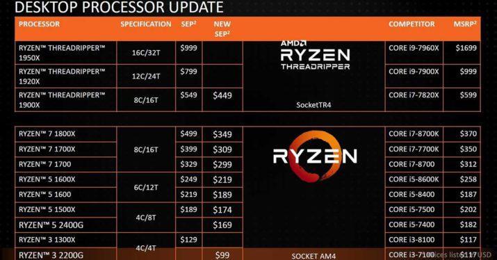 nuevos precios procesadores amd ryzen