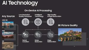 Samsung convertirá los vídeos a resolución 8K usando inteligencia artificial