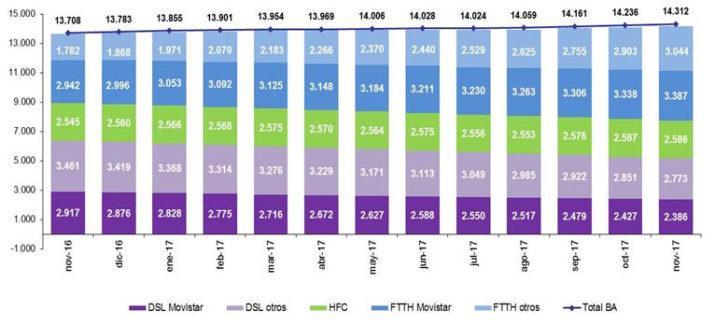 portabilidad banda ancha noviembre 2017