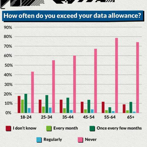 data-usage-age