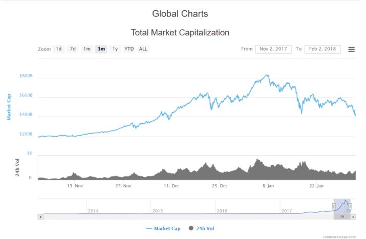 mercado criptomonedas 2 febrero 2018