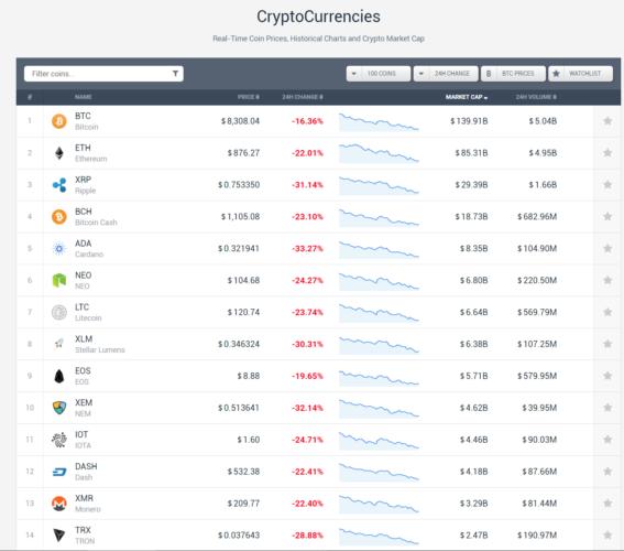 mercado criptomonedas 2 febrero 2018 caida