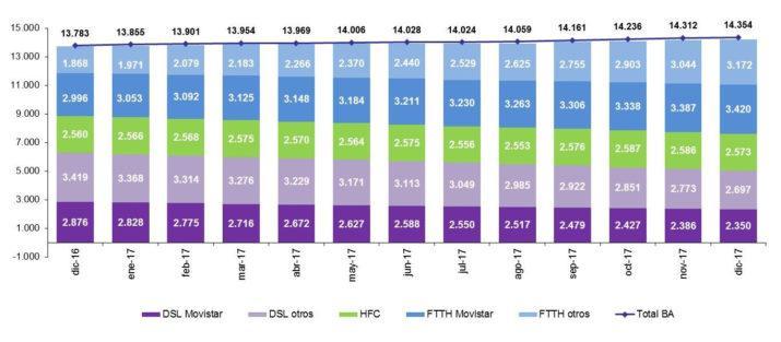 portabilidad banda ancha diciembre 2017