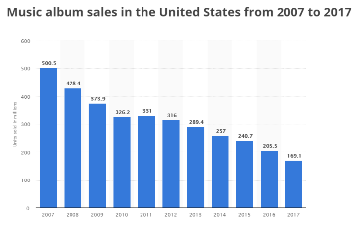 venta musica USA 2007-2017
