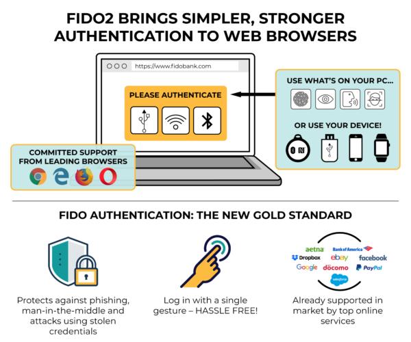 fido2-graphic2 webs contraseñas