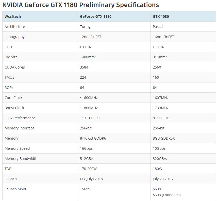 GTX 1180 GTX 1170