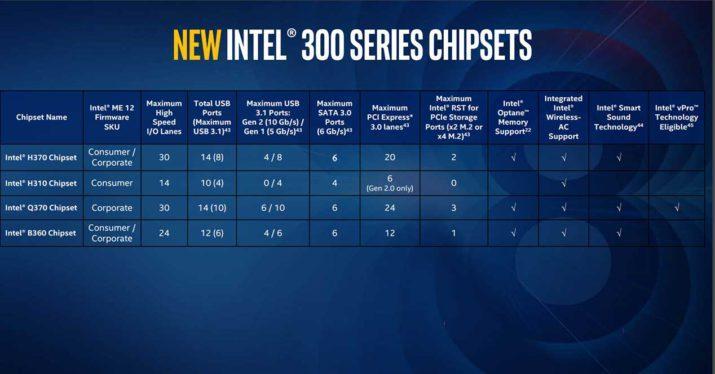 intel nuevos chipsets