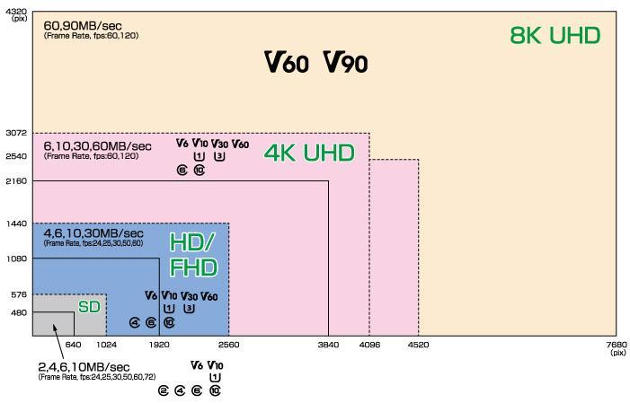 tarjeta SD video class