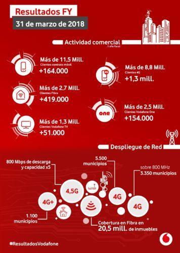 Vodafone resultados