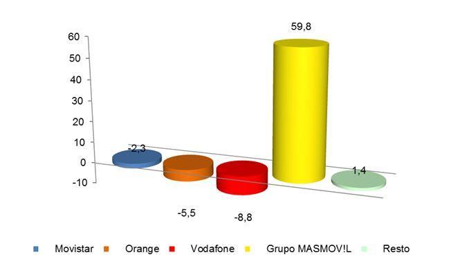 Portabilidad banda ancha febrero 2018
