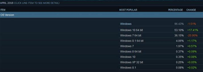 Steam Windows