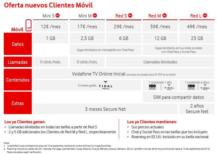 Vodafone movil