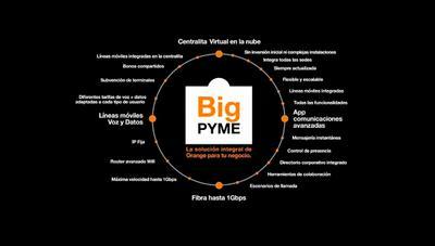 Orange BIG PYME, la nueva oferta combinada para empresas con hasta 1 Gbps simétrico