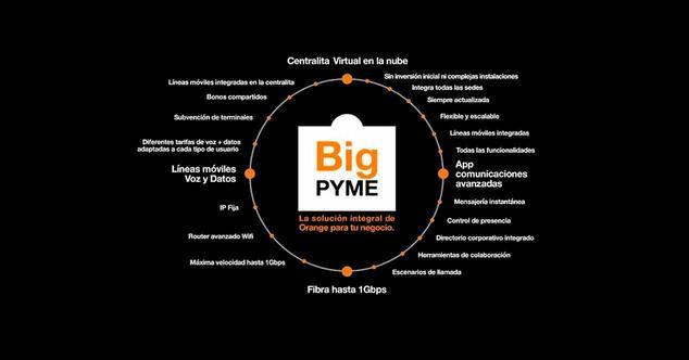 orange big pyme