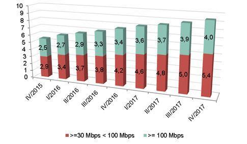 velocidad fibra españa