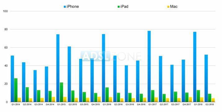 ventas apple q2 2018